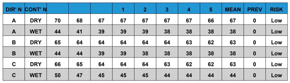 AliDeck Senior and Junior Flat Decking Board Slip Test Result Data