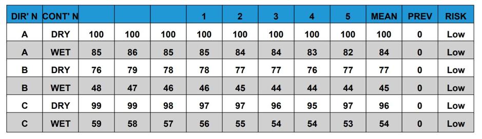 AliDeck Senior and Junior Decking Board Slip Resistance Test Result Data