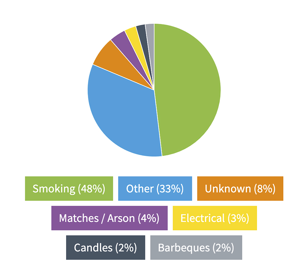 AliDeck Non-Combustible Aluminium Metal Decking FOIA Data Pie Chart