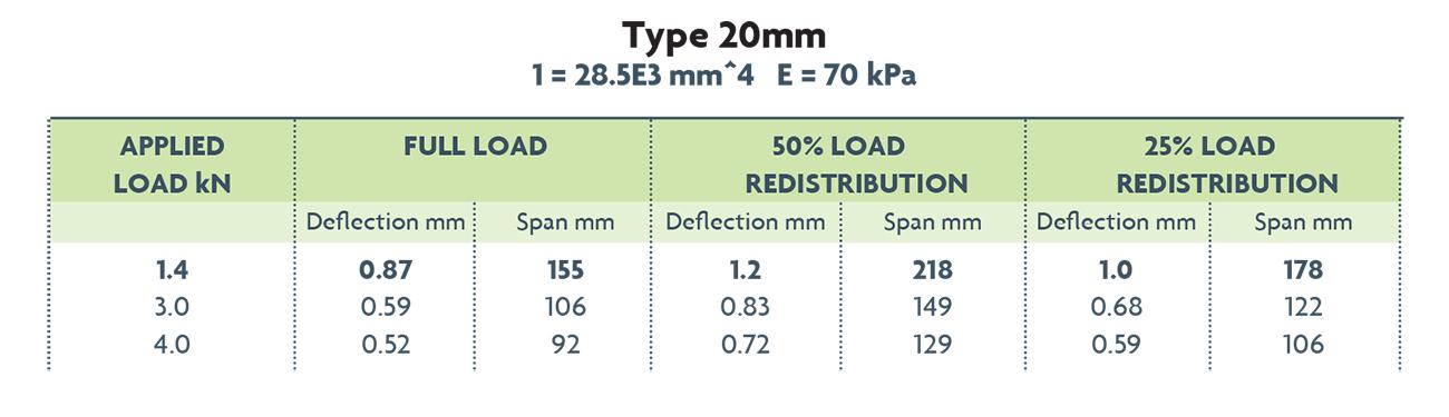 AliDeck Aluminium Decking Board Cantilever Values